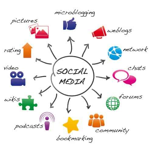 Cómo usar las redes sociales